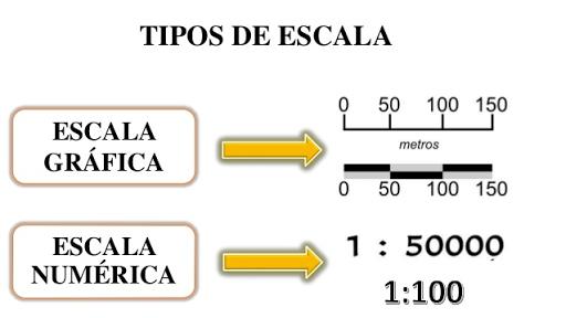 escala de un mapa